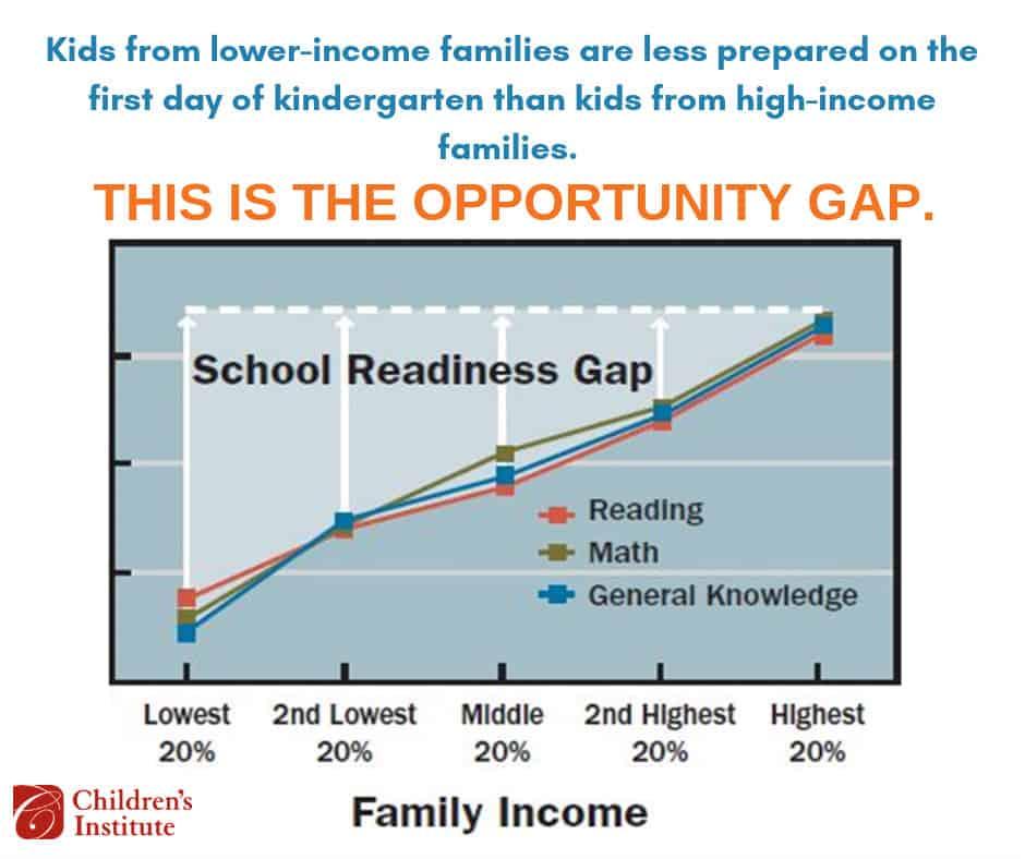 opportunity gap