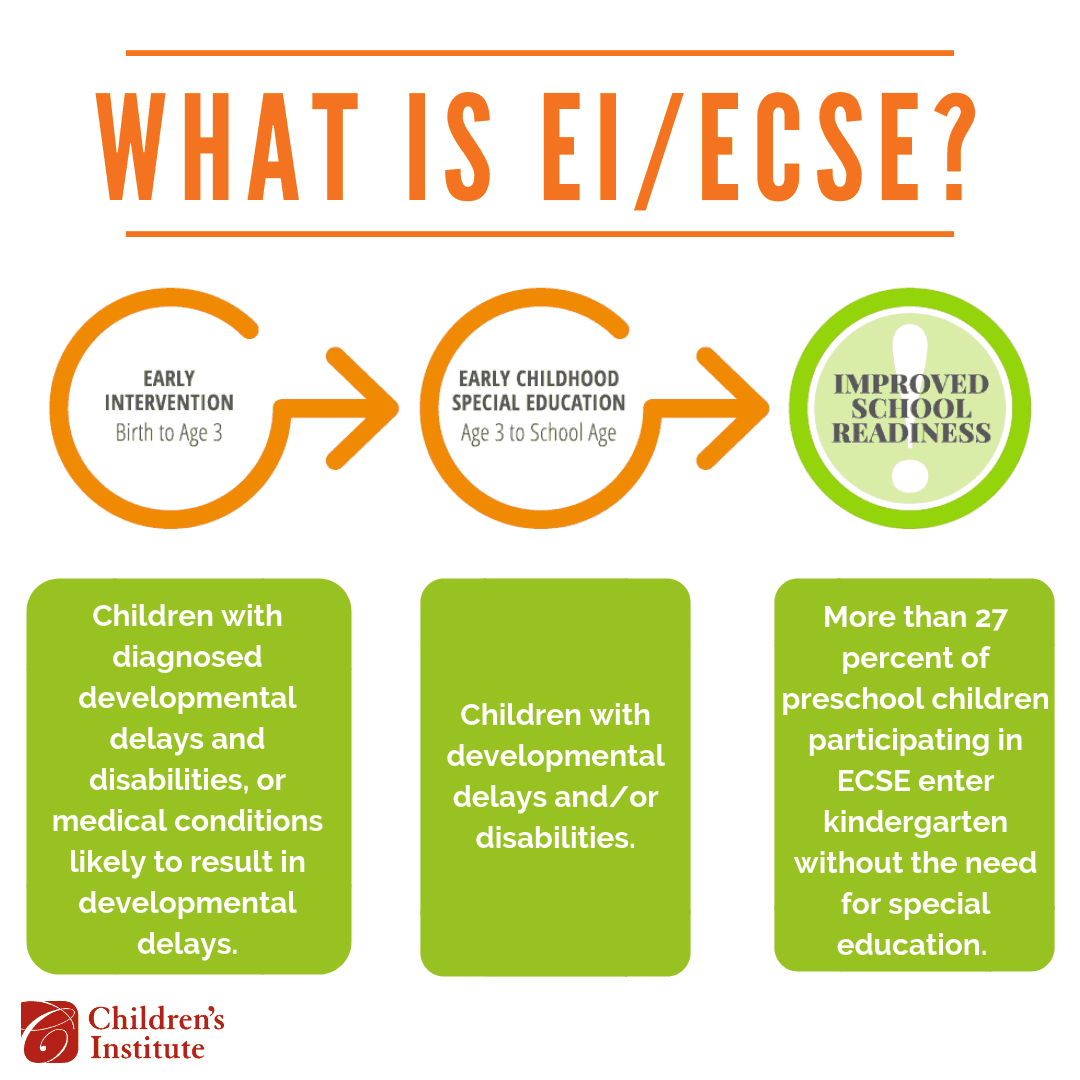 learn more about early childhood special education - children's