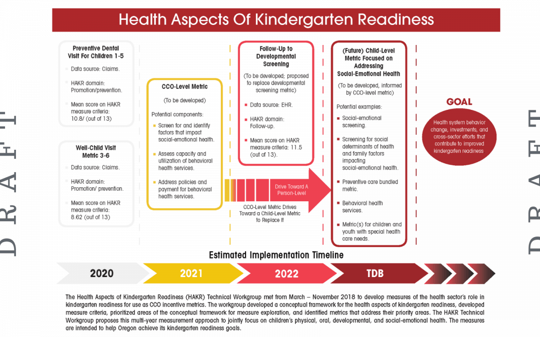 Protected: Workgroup recommends closer look at social emotional health, more comprehensive view of kindergarten readiness