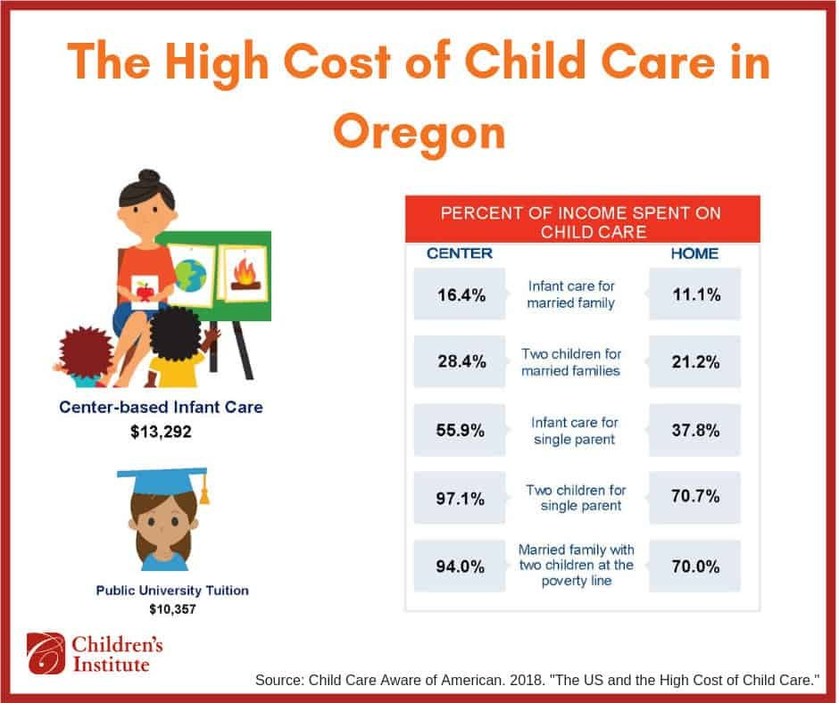Cost of Child Care