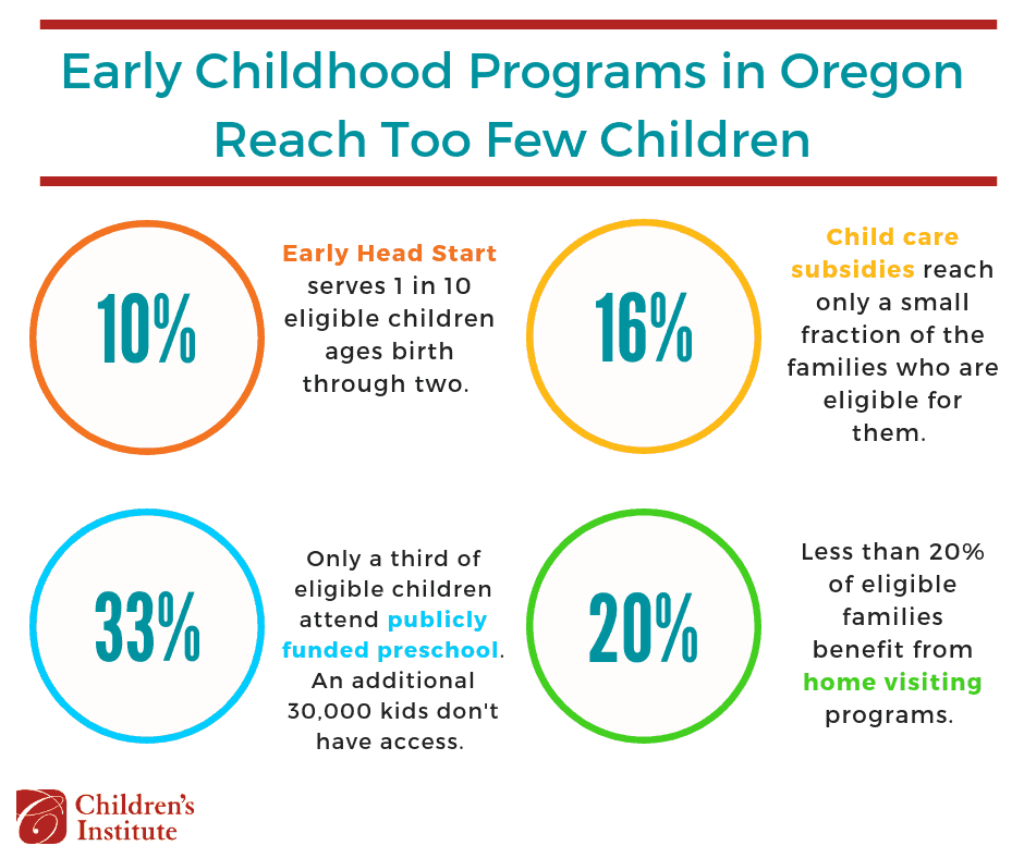 Early Childhood Program Reach